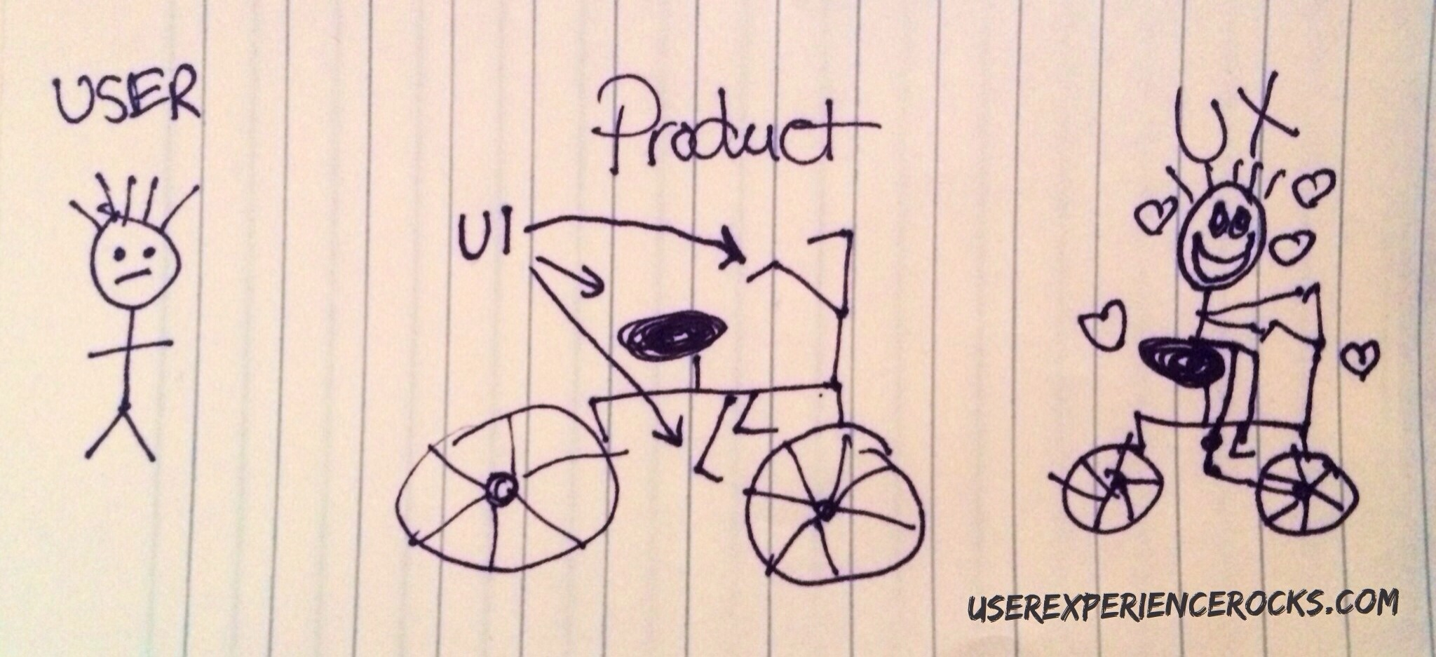 Then my kiddo asked, 'What's the difference between UX and UI?'